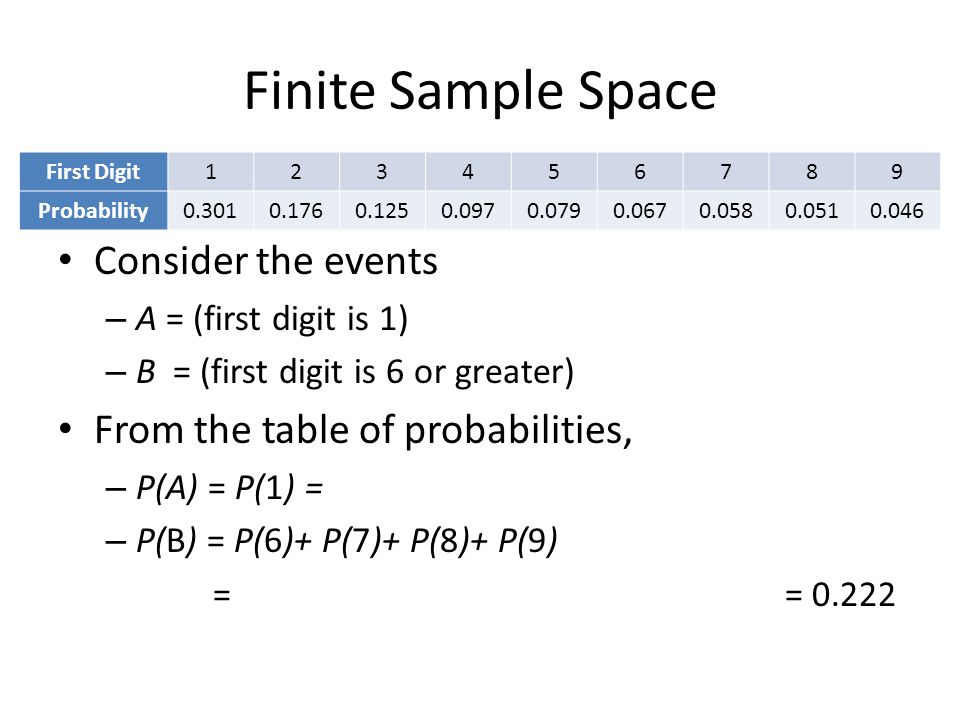 Finite Sample Space Consider the events – A = (first digit is 1) – B = (first digit is 6 or greater) From the table of probabilities, – P(A) = P(1) = – P(B) = P(6)+ P(7)+ P(8)+ P(9) = = 0.222 First Digit123456789 Probability0.3010.1760.1250.0970.0790.0670.0580.0510.046