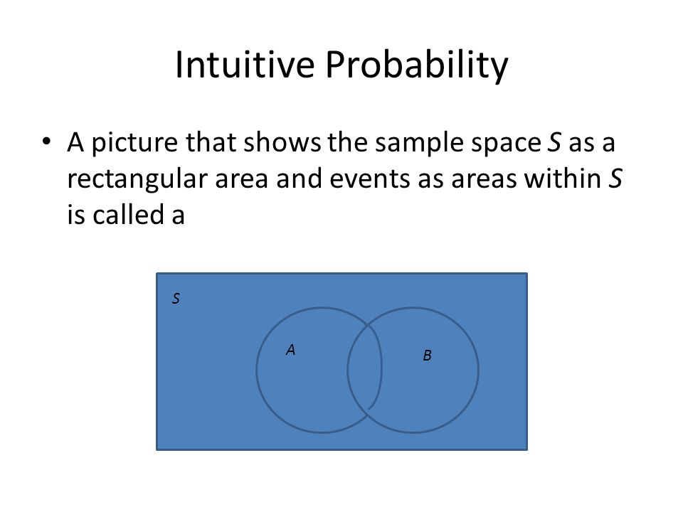 Intuitive Probability Venn Diagram for events A and B S AB