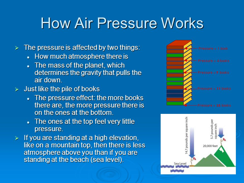 Air Pressure on Other Planets  Venus Same mass as the earth More gas molecules in its atmosphere.