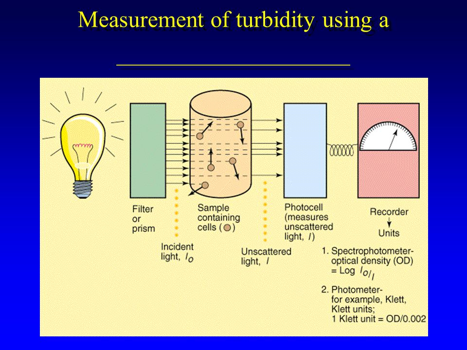 Measurement of turbidity using a ____________________