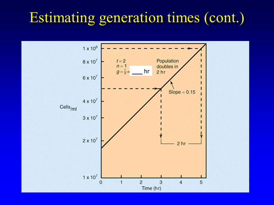 Estimating generation times (cont.) ___ hr