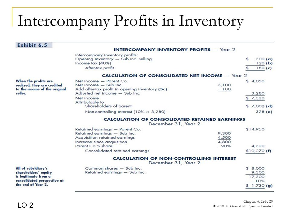 Intercompany Profits in Inventory LO 2 Chapter 6, Slide 20 © 2010 McGraw-Hill Ryerson Limited