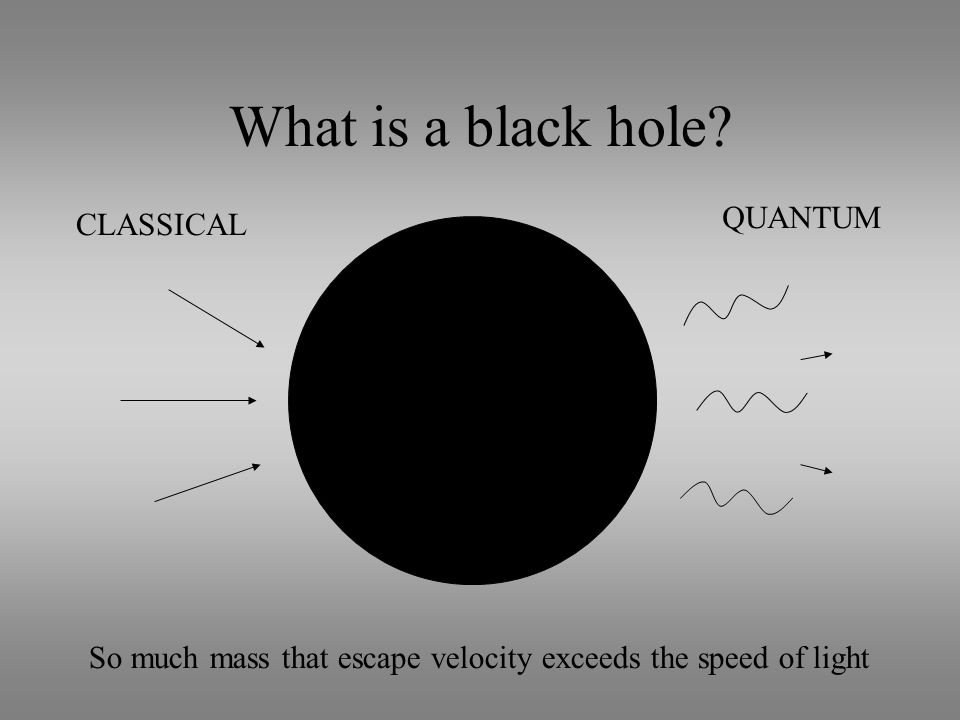 Newton's Law Inverse square law of gravity Gives escape velocity 1 m v 2 = GMm 2 r Get v=c if r = 2GM/c 2 Event horizon