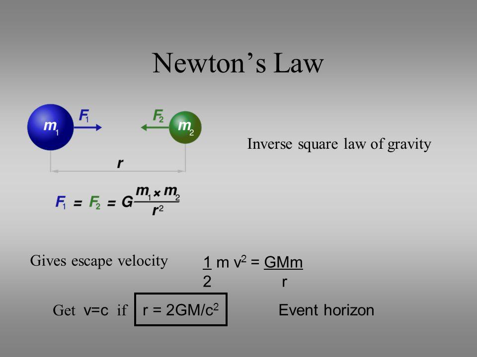 Newton's Law Inverse square law of gravity Gives escape velocity 1 m v 2 = GMm 2 r Get v=c if r = 2GM/c 2 Event horizon