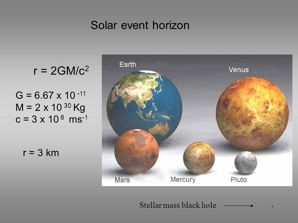 Solar event horizon r = 2GM/c 2.