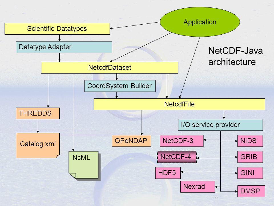 NetcdfDataset Application Scientific Datatypes NetCDF-Java architecture OPeNDAP THREDDS Catalog.xml NetCDF-3 HDF5 I/O service provider GRIB GINI NIDS NetcdfFile NetCDF-4 … Nexrad DMSP CoordSystem Builder Datatype Adapter NcML