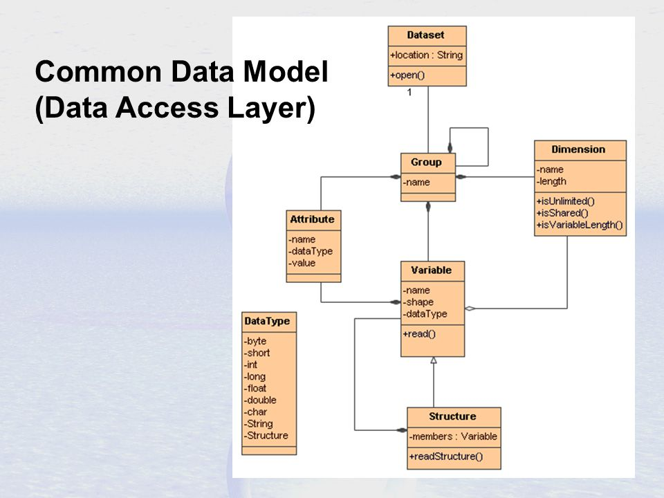 Common Data Model (Data Access Layer)