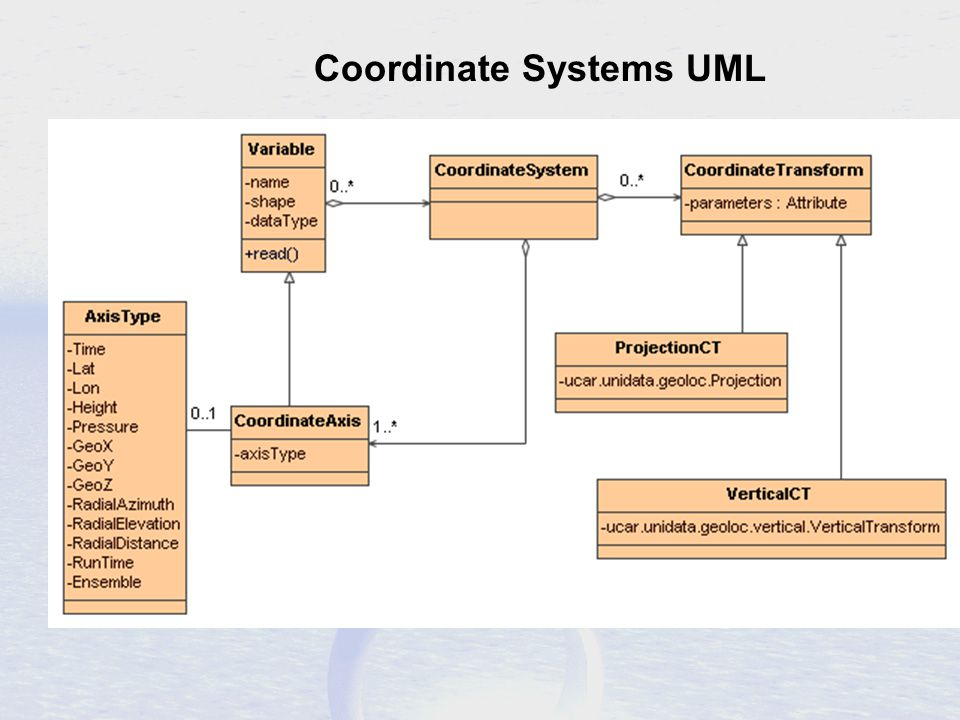 Coordinate Systems UML