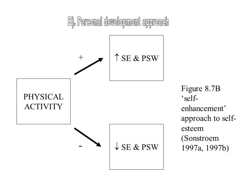 PHYSICAL ACTIVITY  SE & PSW  SE & PSW + - Figure 8.7B 'self- enhancement' approach to self- esteem (Sonstroem 1997a, 1997b)