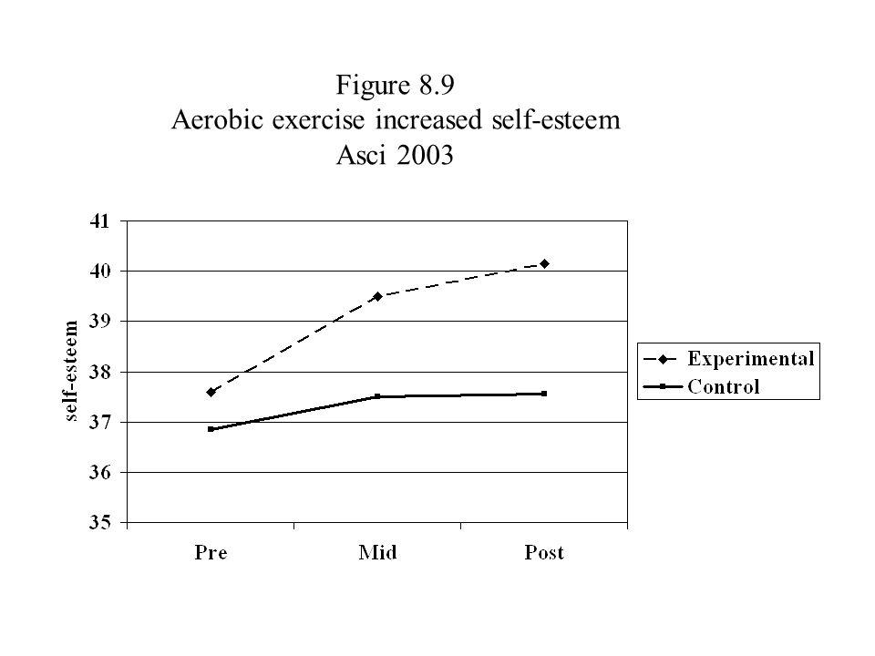 Figure 8.9 Aerobic exercise increased self-esteem Asci 2003