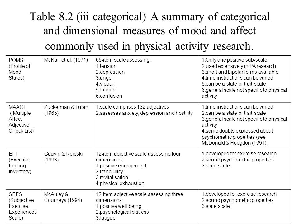 Table 8.2 (iii categorical) A summary of categorical and dimensional measures of mood and affect commonly used in physical activity research.