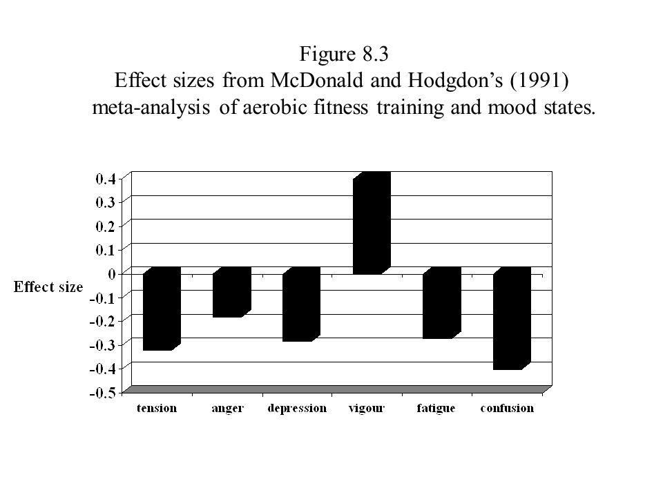 Figure 8.3 Effect sizes from McDonald and Hodgdon's (1991) meta-analysis of aerobic fitness training and mood states.