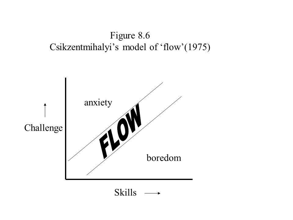 Challenge Skills anxiety boredom Figure 8.6 Csikzentmihalyi's model of 'flow'(1975)