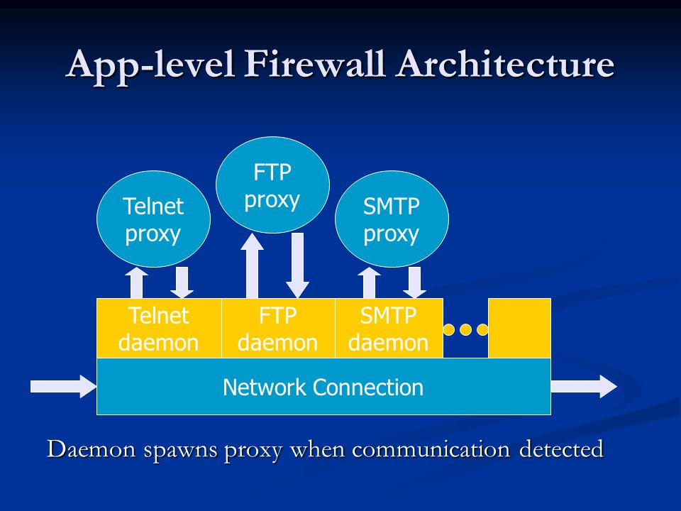 App-level Firewall Architecture Daemon spawns proxy when communication detected Network Connection Telnet daemon SMTP daemon FTP daemon Telnet proxy FTP proxy SMTP proxy