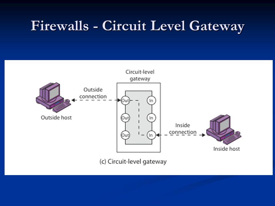 Firewalls - Circuit Level Gateway