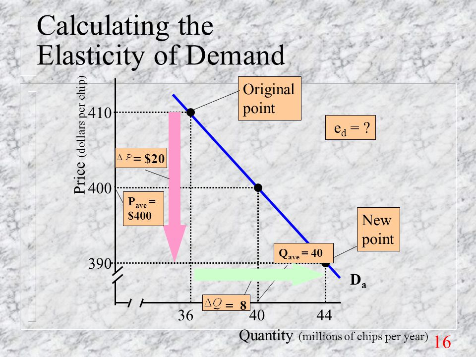 16 Quantity (millions of chips per year) Price (dollars per chip) 36 40 44 390 400 410 DaDa Original point New point P ave = $400 Q ave = 40 = $20 = 8 Calculating the Elasticity of Demand e d =