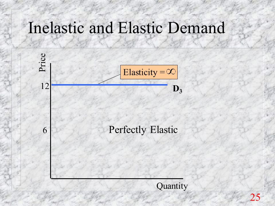 25 Inelastic and Elastic Demand 6 12 Price Quantity D3D3 Elasticity = Perfectly Elastic