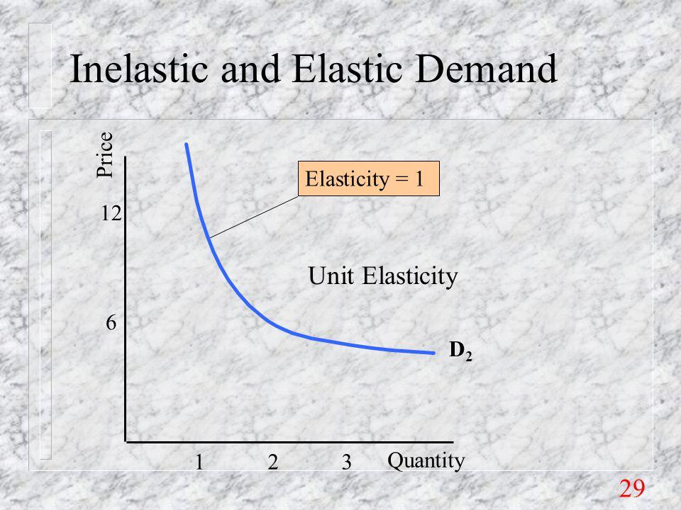 29 Inelastic and Elastic Demand 6 12 Price Quantity D2D2 1 2 3 Elasticity = 1 Unit Elasticity