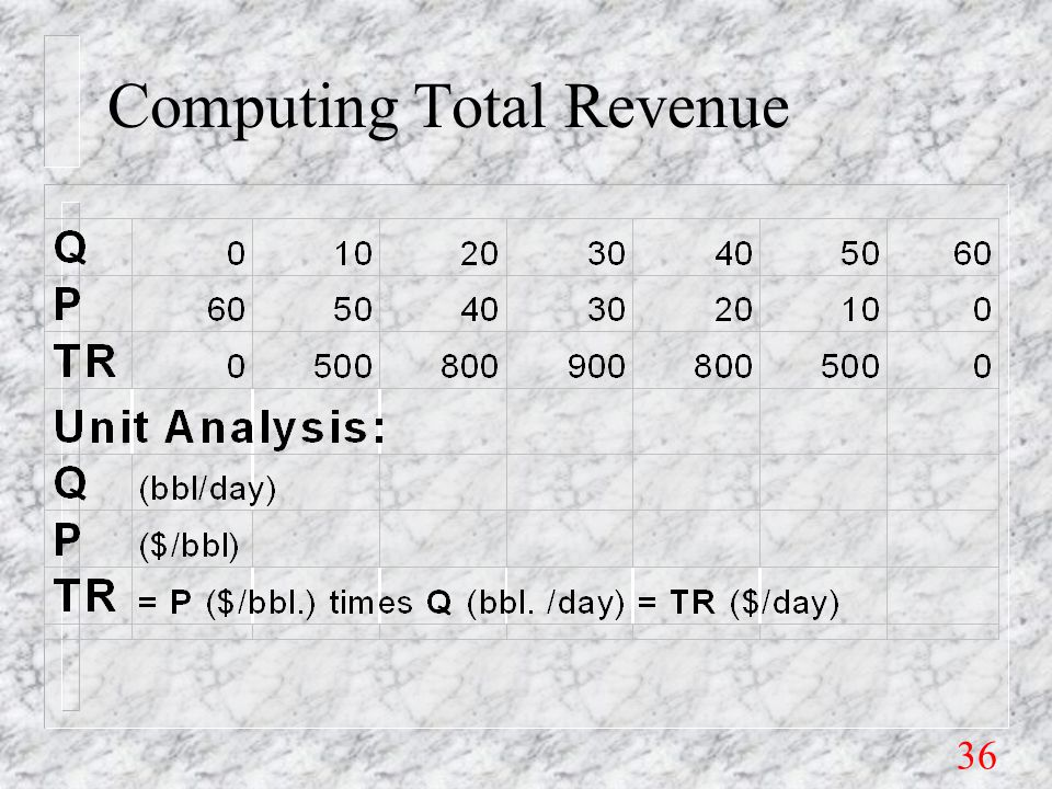 36 Computing Total Revenue