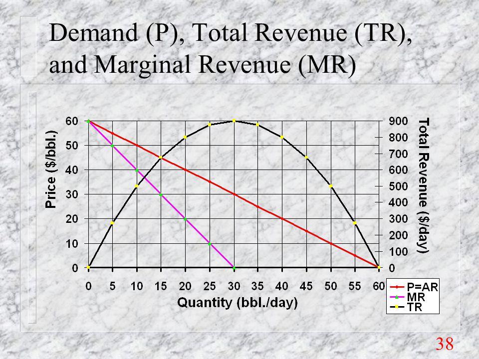 38 Demand (P), Total Revenue (TR), and Marginal Revenue (MR)