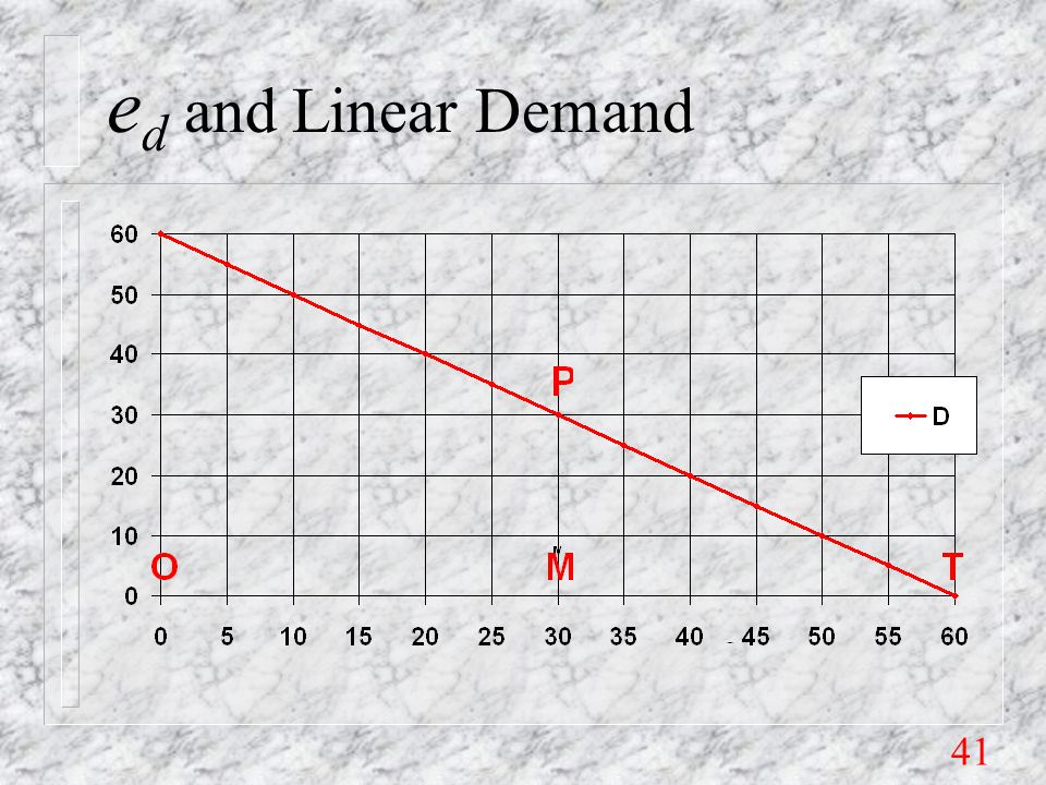 41 e d and Linear Demand
