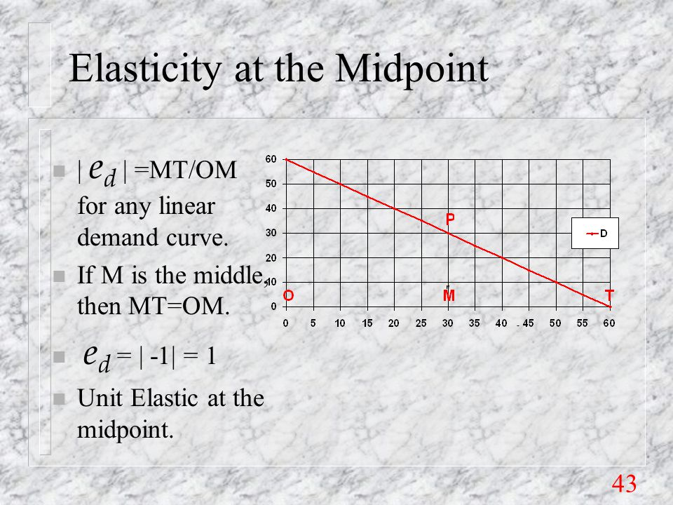 43 Elasticity at the Midpoint | e d | =MT/OM for any linear demand curve.