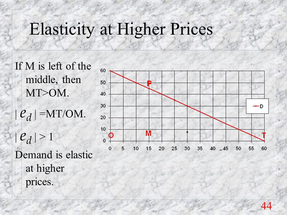 44 Elasticity at Higher Prices If M is left of the middle, then MT>OM.