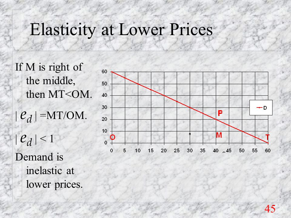 45 Elasticity at Lower Prices If M is right of the middle, then MT<OM.