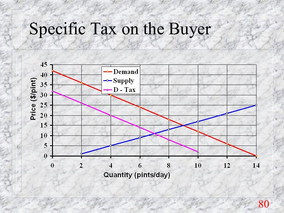 80 Specific Tax on the Buyer