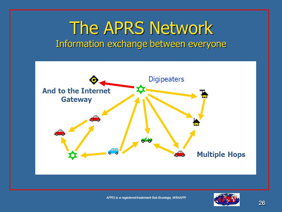 APRS is a registered trademark Bob Bruninga, WB4APR 26 Aa The APRS Network Information exchange between everyone Multiple Hops And to the Internet Gat