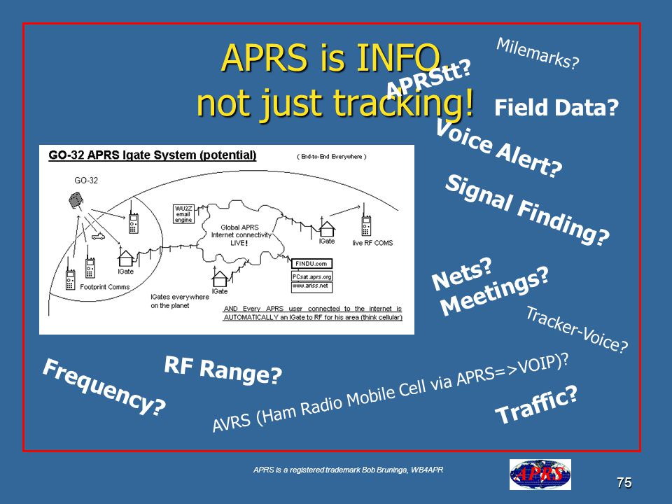 APRS is a registered trademark Bob Bruninga, WB4APR 75 APRS is INFO. not just tracking! Voice Alert? AVRS (Ham Radio Mobile Cell via APRS=>VOIP)? Sign