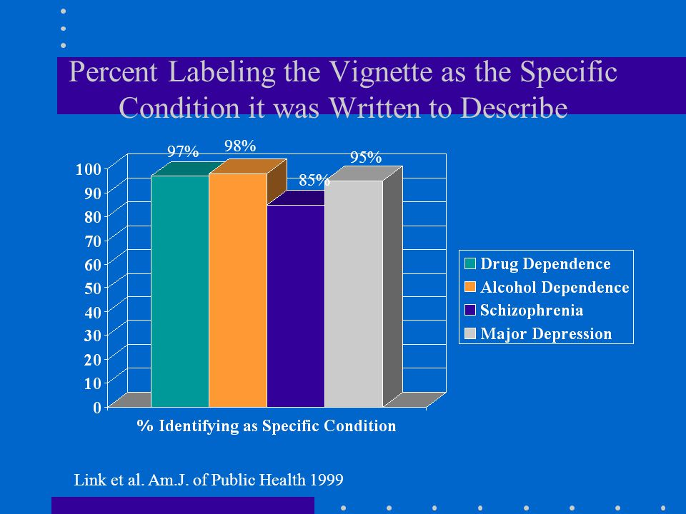 Percent Labeling the Vignette as the Specific Condition it was Written to Describe Link et al. Am.J. of Public Health 1999 97% 98% 85% 95%