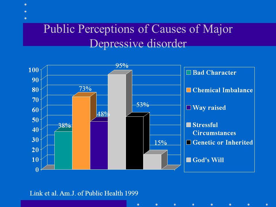 Public Perceptions of Causes of Major Depressive disorder Link et al. Am.J. of Public Health 1999 73% 48% 95% 53% 15% 38%