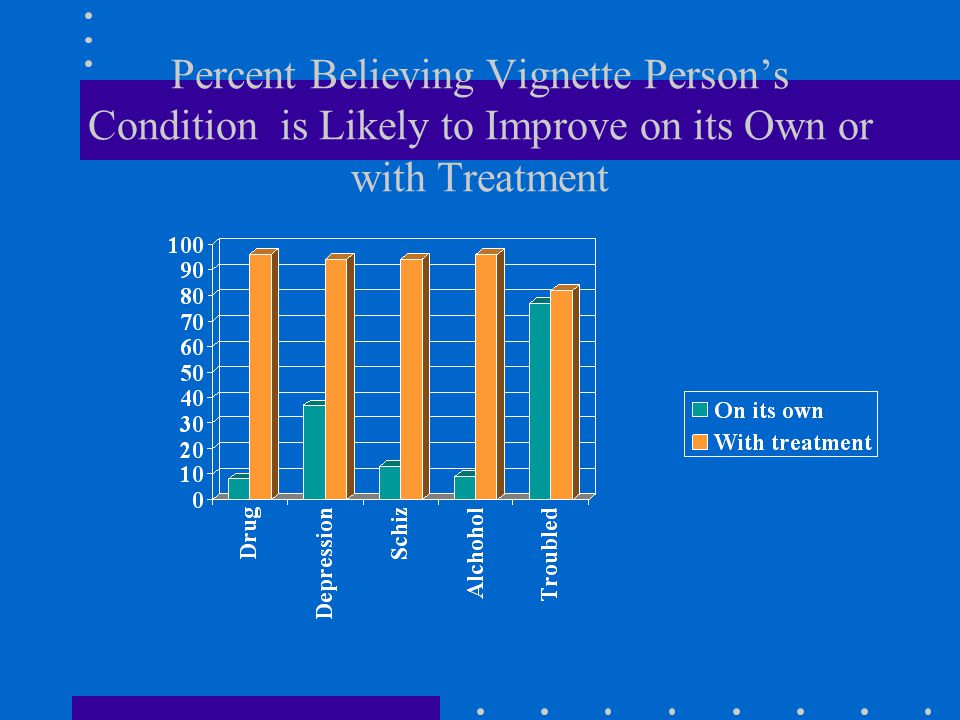 Percent Believing Vignette Person's Condition is Likely to Improve on its Own or with Treatment