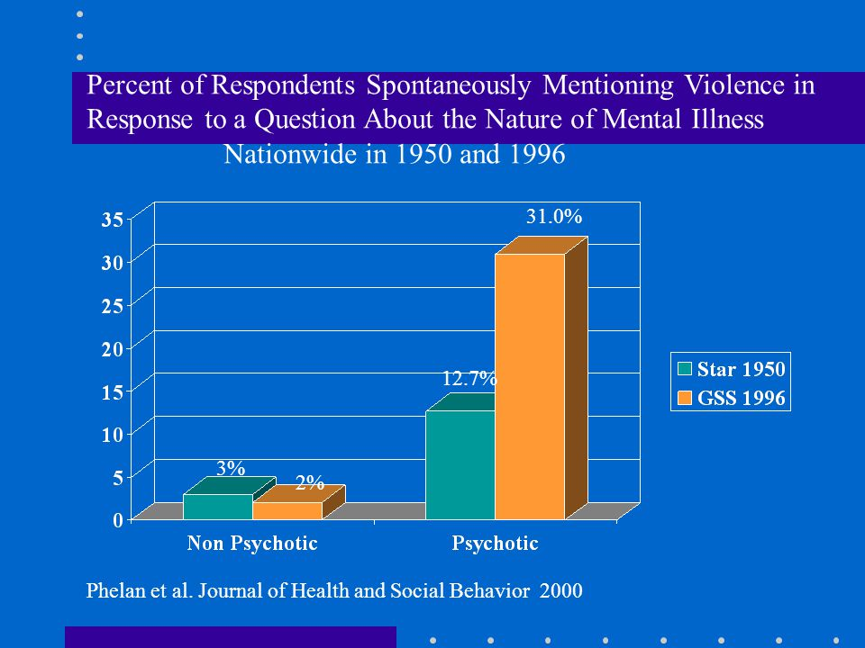 Percent of Respondents Spontaneously Mentioning Violence in Response to a Question About the Nature of Mental Illness Nationwide in 1950 and 1996 3% 2