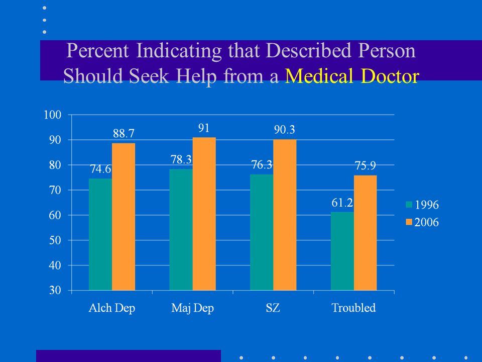Percent Indicating that Described Person Should Seek Help from a Medical Doctor