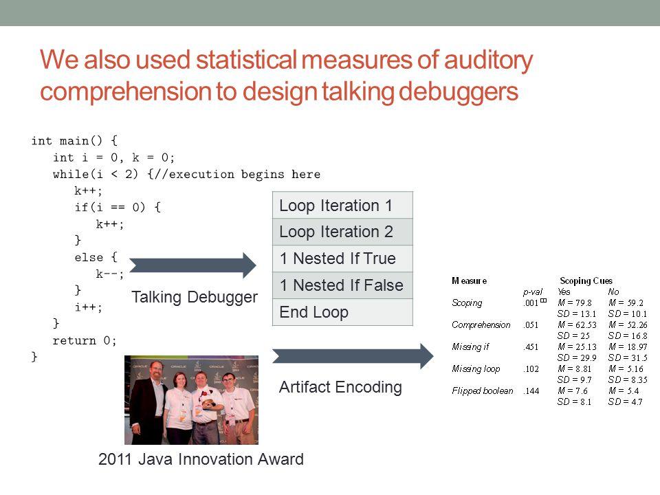 We also used statistical measures of auditory comprehension to design talking debuggers Talking Debugger Artifact Encoding Loop Iteration 1 Loop Iteration 2 1 Nested If True 1 Nested If False End Loop 2011 Java Innovation Award