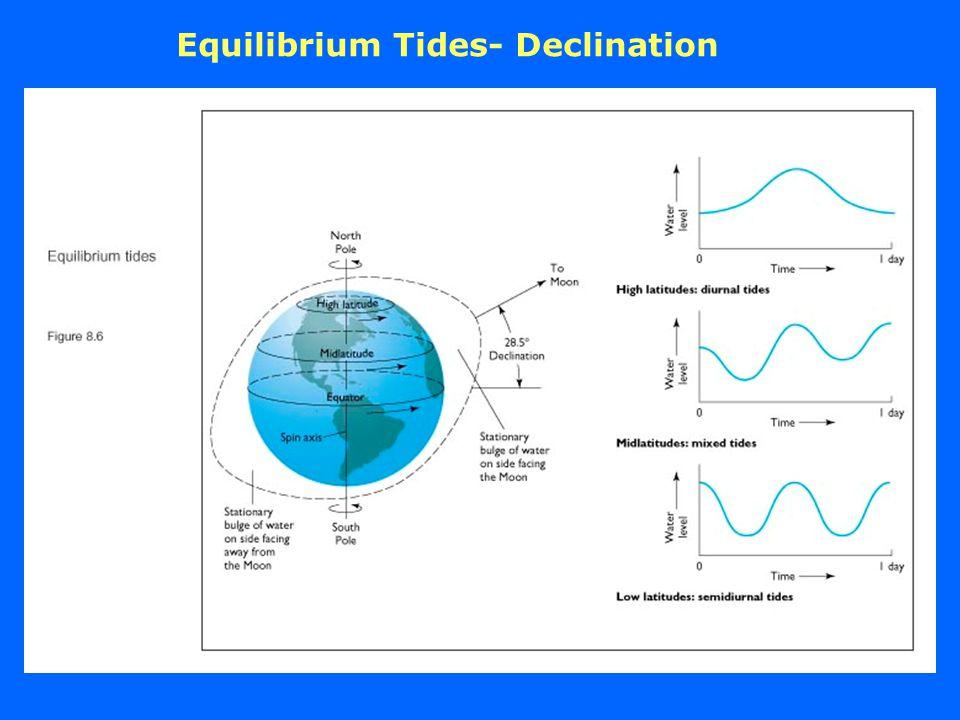 Equilibrium Tides- Declination
