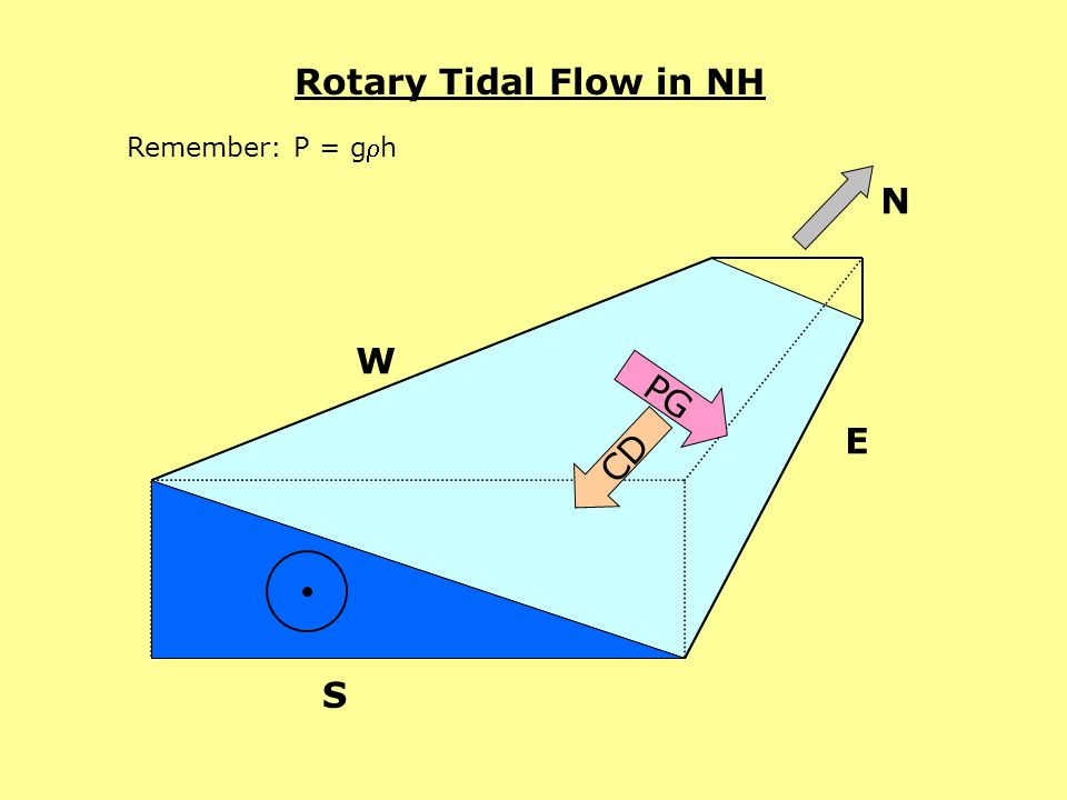 Rotary Tidal Flow in NH Remember: P = gh N PG CD W E S