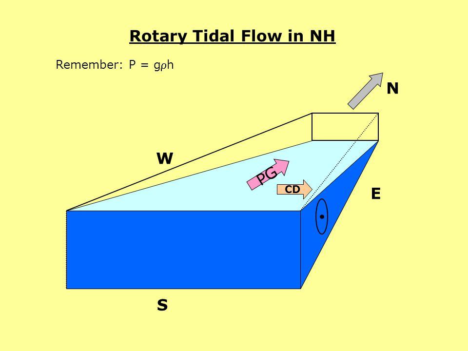 Rotary Tidal Flow in NH P2P2 Remember: P = gh N CD W E S PG CD