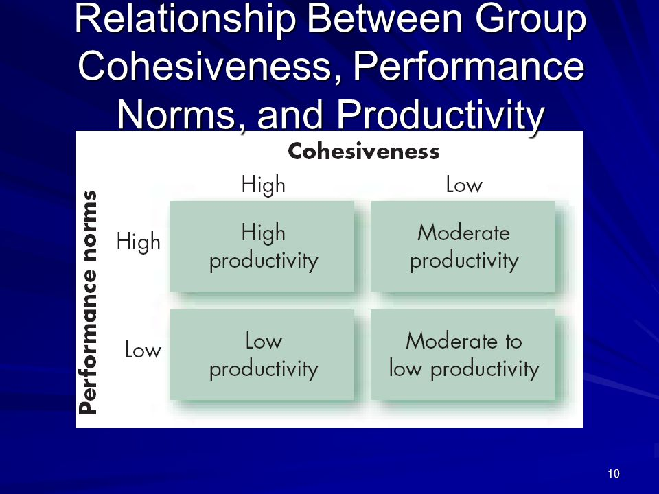 10 Relationship Between Group Cohesiveness, Performance Norms, and Productivity