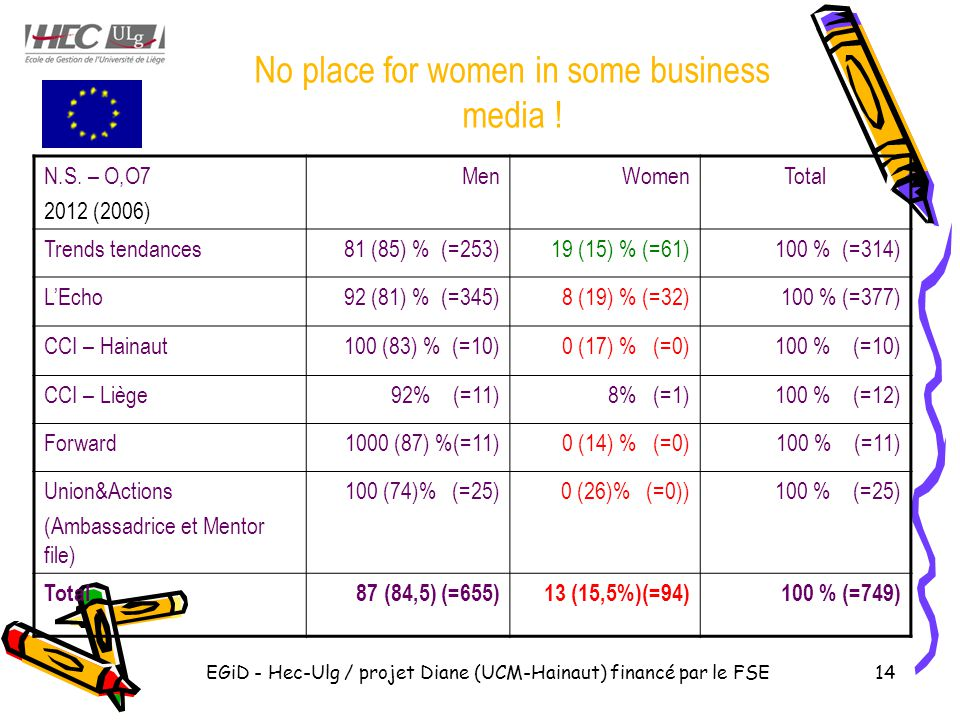EGiD - Hec-Ulg / projet Diane (UCM-Hainaut) financé par le FSE14 No place for women in some business media ! N.S. – O,O7 2012 (2006) MenWomenTotal Tre