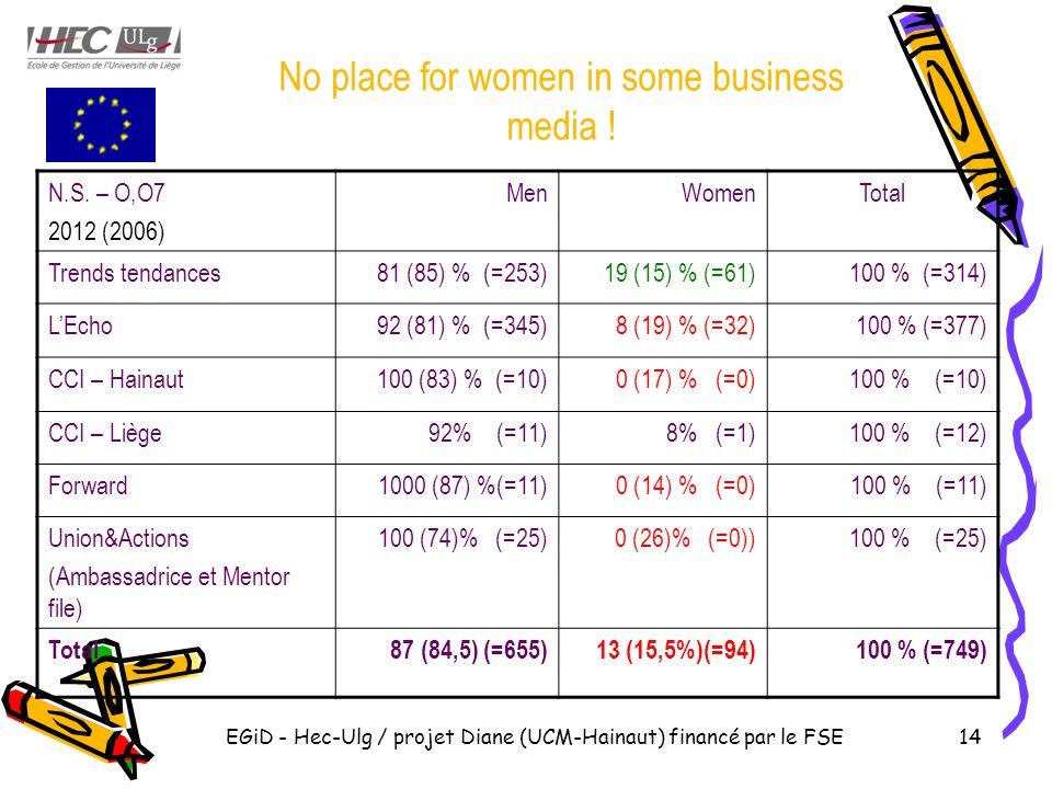 EGiD - Hec-Ulg / projet Diane (UCM-Hainaut) financé par le FSE14 No place for women in some business media .