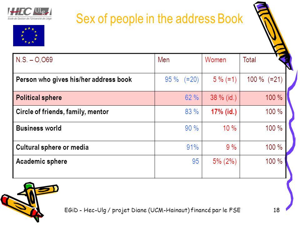 EGiD - Hec-Ulg / projet Diane (UCM-Hainaut) financé par le FSE18 Sex of people in the address Book N.S.