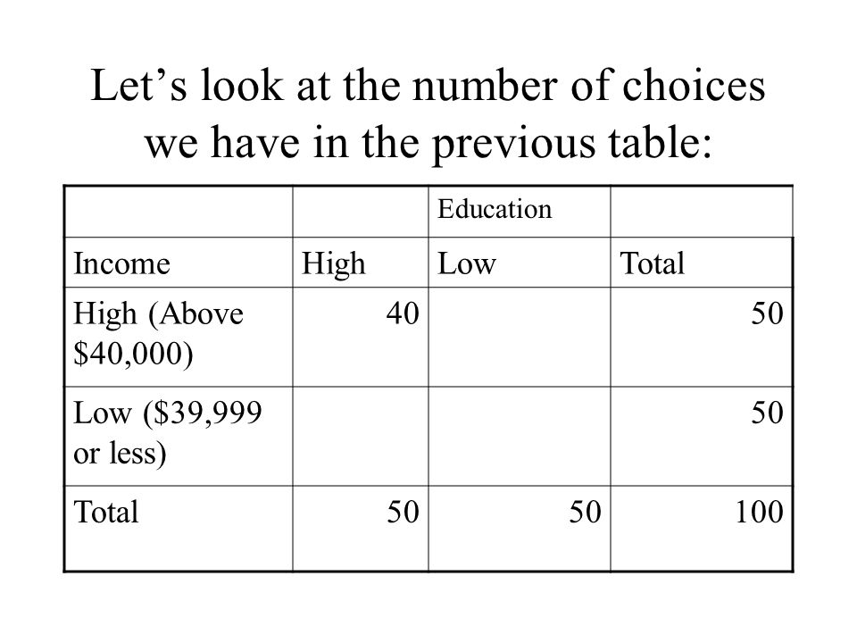 Let's look at the number of choices we have in the previous table: Education IncomeHighLowTotal High (Above $40,000) 4050 Low ($39,999 or less) 50 Tot