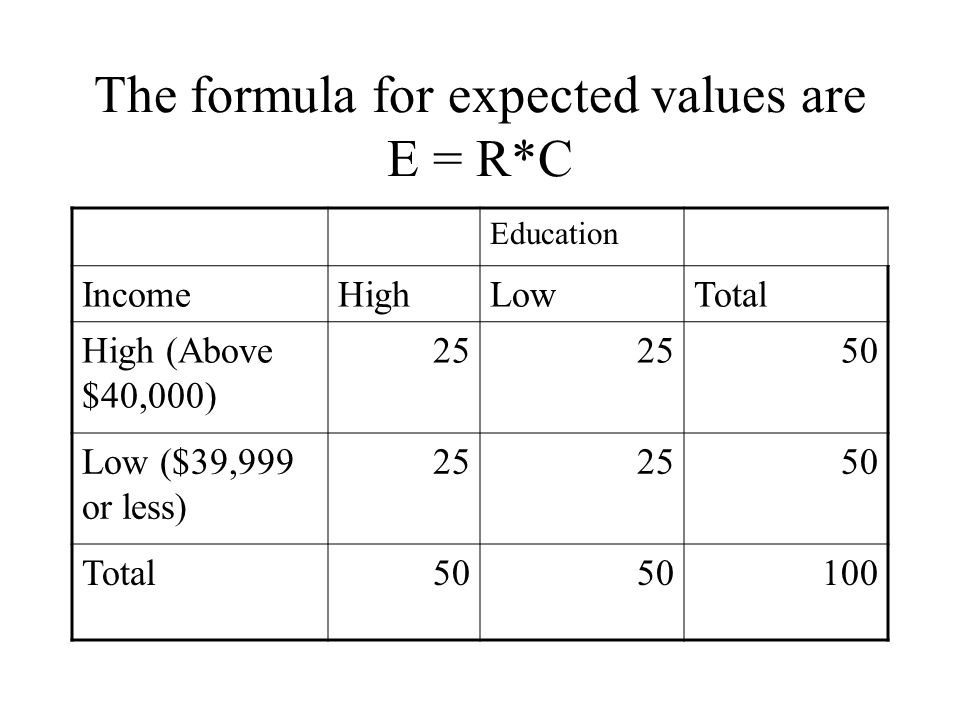 The formula for expected values are E = R*C Education IncomeHighLowTotal High (Above $40,000) 25 50 Low ($39,999 or less) 25 50 Total50 100