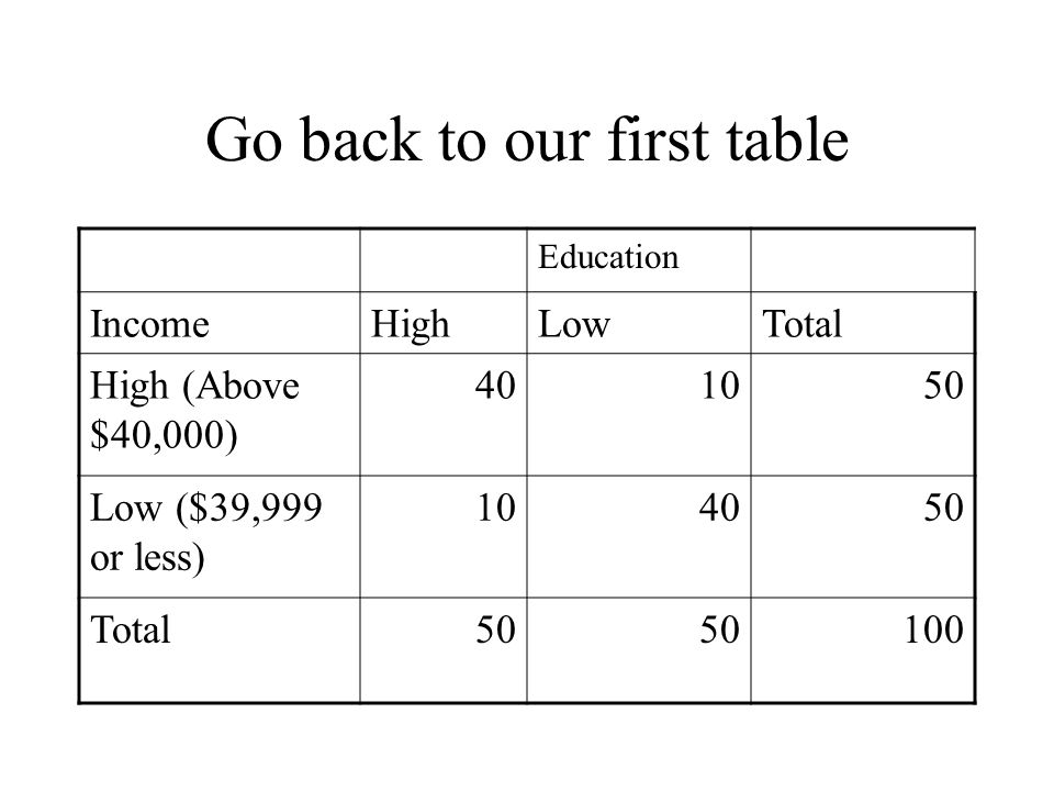 Go back to our first table Education IncomeHighLowTotal High (Above $40,000) 401050 Low ($39,999 or less) 104050 Total50 100