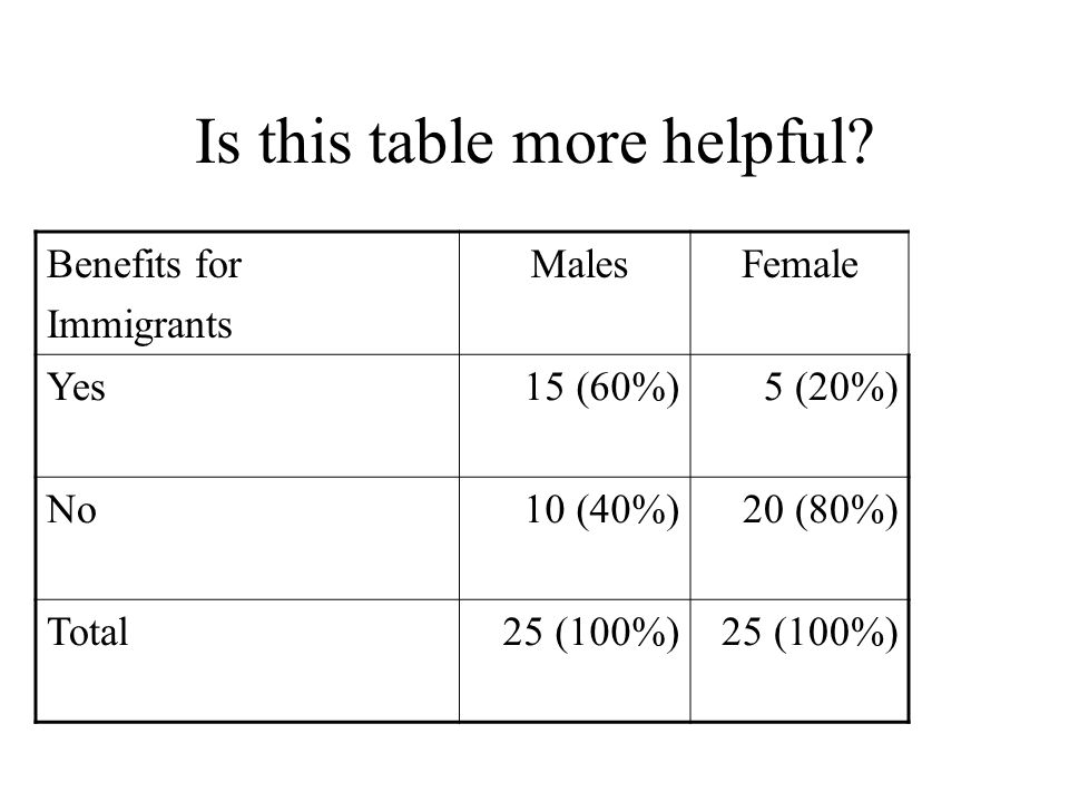 Is this table more helpful? Benefits for Immigrants MalesFemale Yes15 (60%)5 (20%) No10 (40%)20 (80%) Total25 (100%)