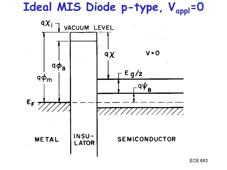 ECE 663 Ideal MIS Diode p-type, V appl =0