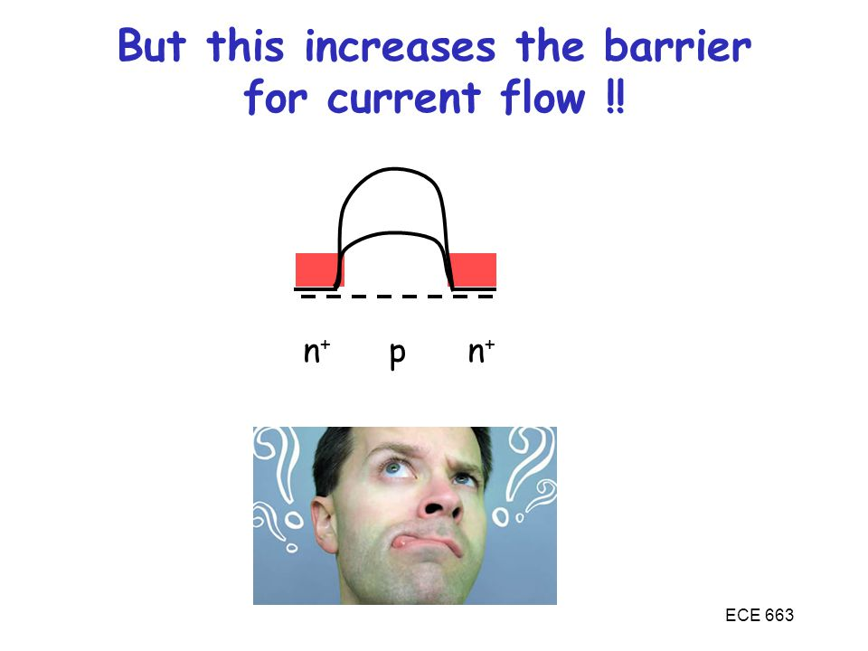 ECE 663 But this increases the barrier for current flow !! n + p n +